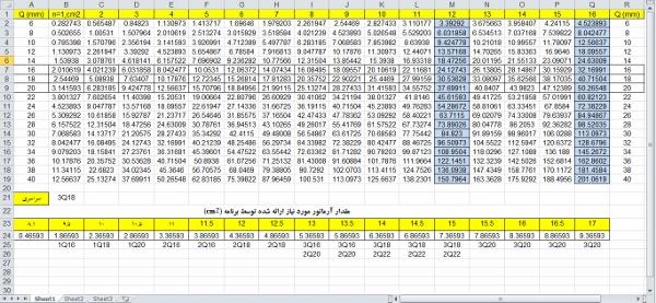 دانلود جدول میلگردها (جهت استخراج میلگردها از نتایج ایتبس)