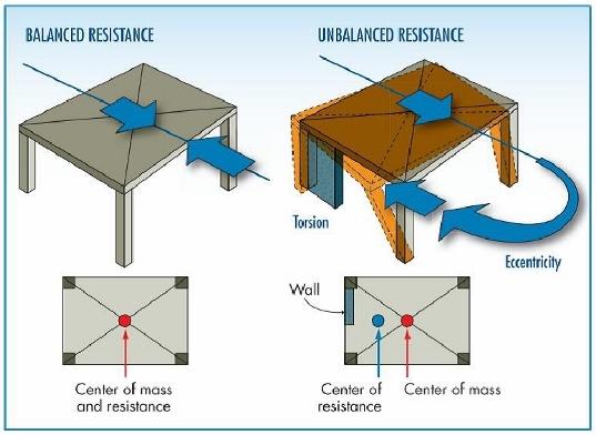 جزوه مهندسی زلزله ؛ بارگذاری و مقدمات کار با نرم افزار Etabs