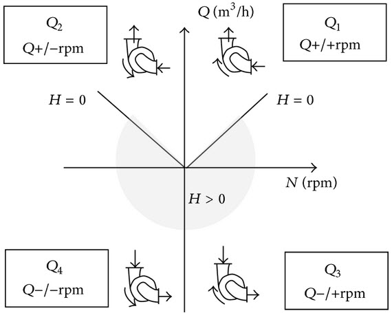 Four quadrant of pump